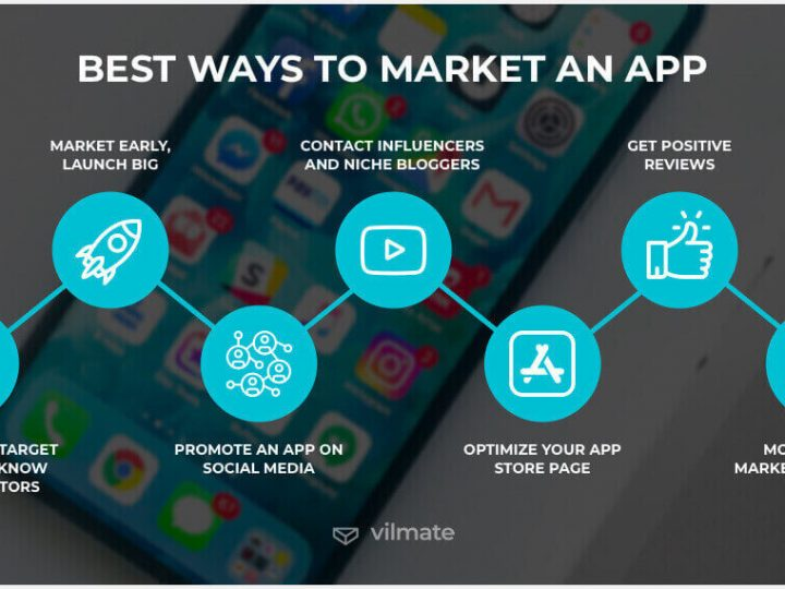 Importance of mobile applications for the success of your Digital Marketing campaign